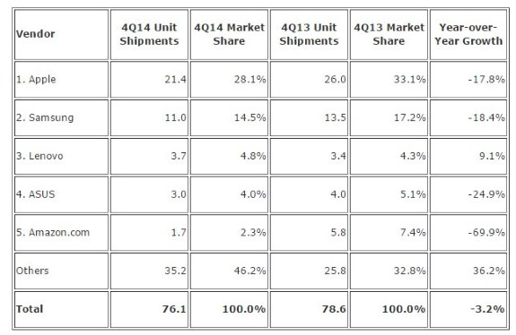 Q4 2014 tablet sales