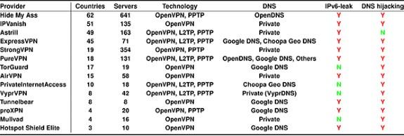VPN vulnerabilities