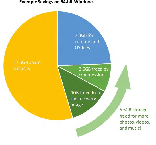 Windows 10 storage savings
