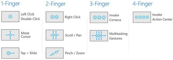 Windows 10 gestures