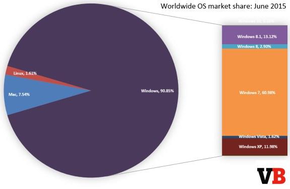 Windows marketshare