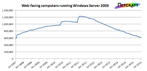 Microsoft Windows Server 2003 use