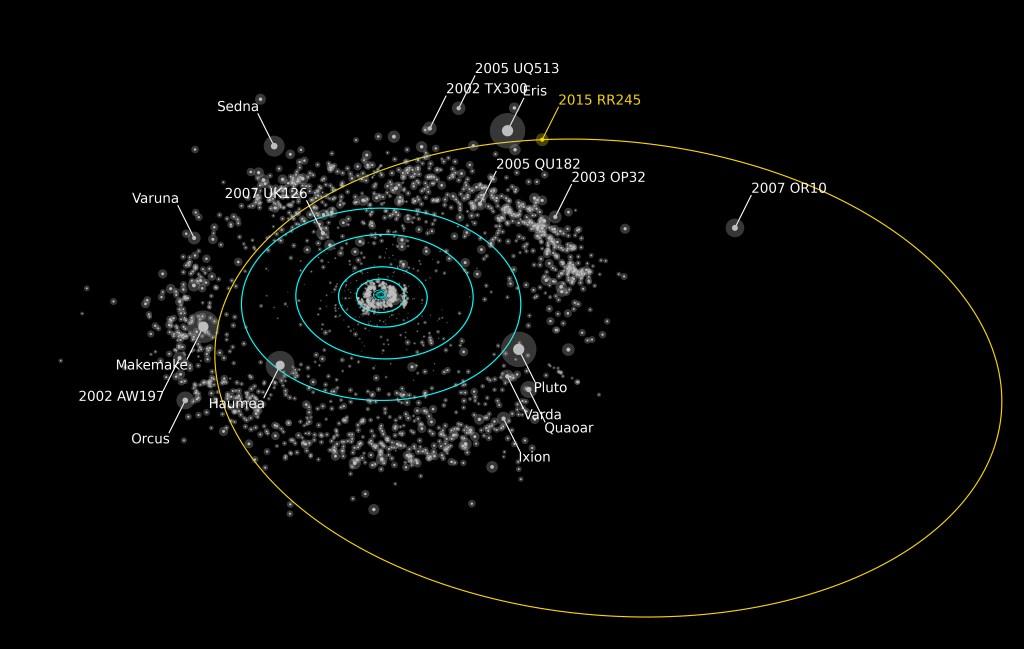 dwarf planet 2015 RR245
