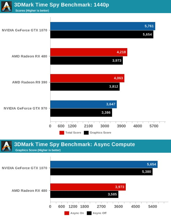Time Spy DX12 results