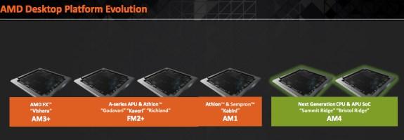 AMD AM4 evolution