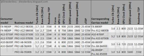 AMD Bristol Ridge SKU leak