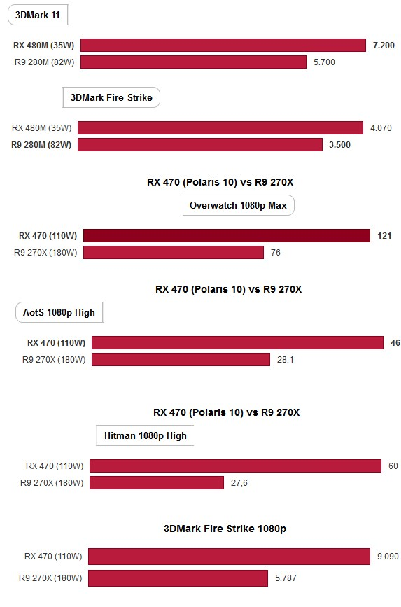 AMD Polaris 10 and 11 performance
