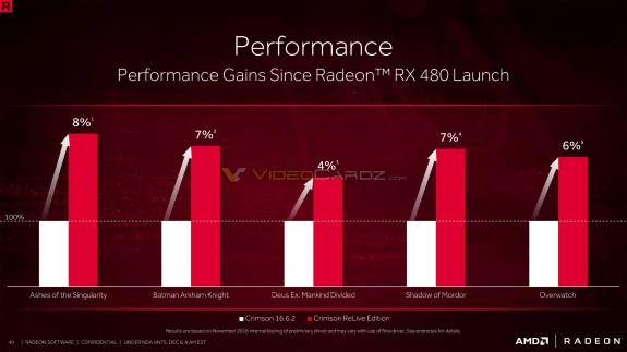 AMD ReLive performance gains