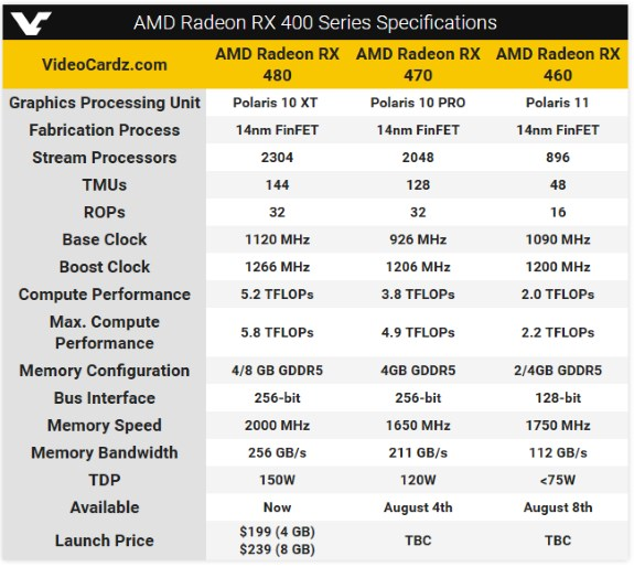 AMD RX 400 series specs