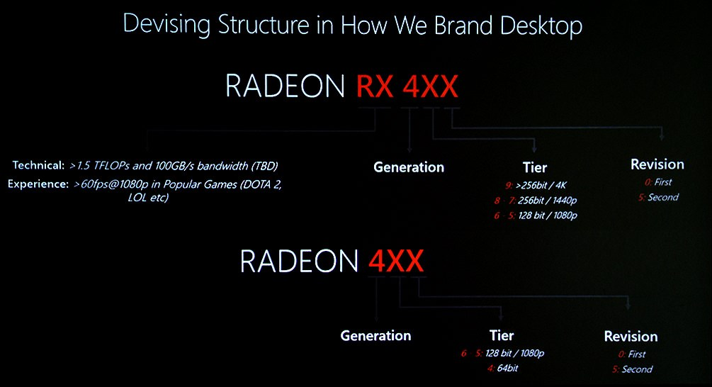 AMD RX 400 naming scheme