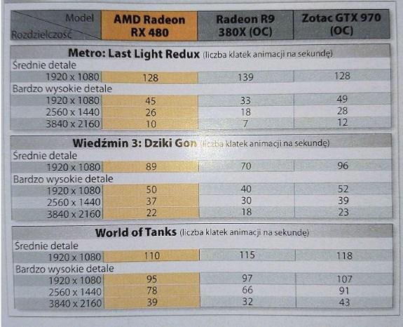 AMD RX 480 perf