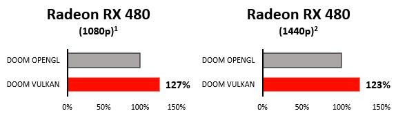 AMD Vulkan Doom performance