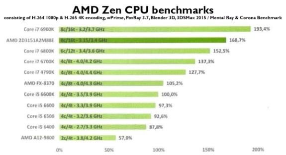 AMD Ryzen CPU performance
