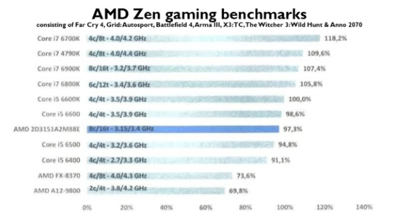 AMD Ryzen gaming performance