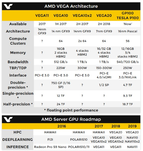 AMD server GPU roadmap