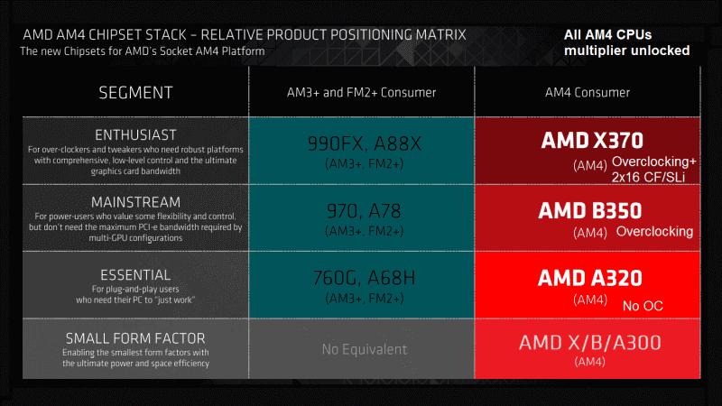 AMD AM4 platforms