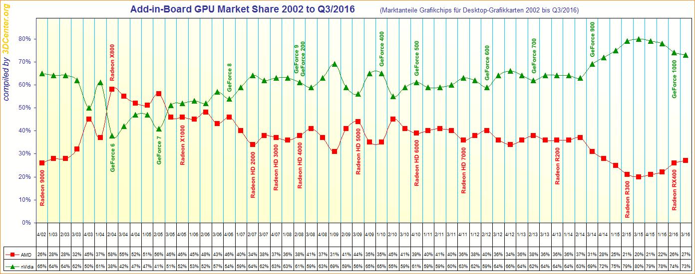 Discrete GPU marketshare: AMD vs NVIDIA from 2002 to 2016