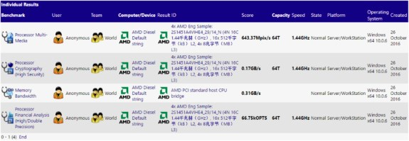 AMD Diesel SiSoft