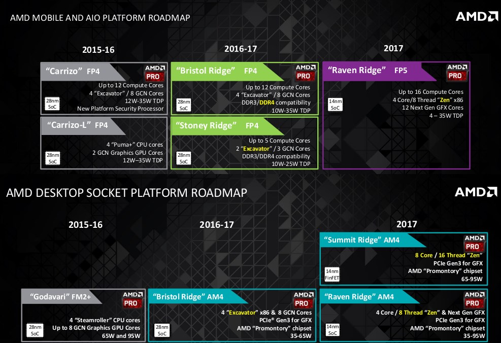AMD Zen roadmaps