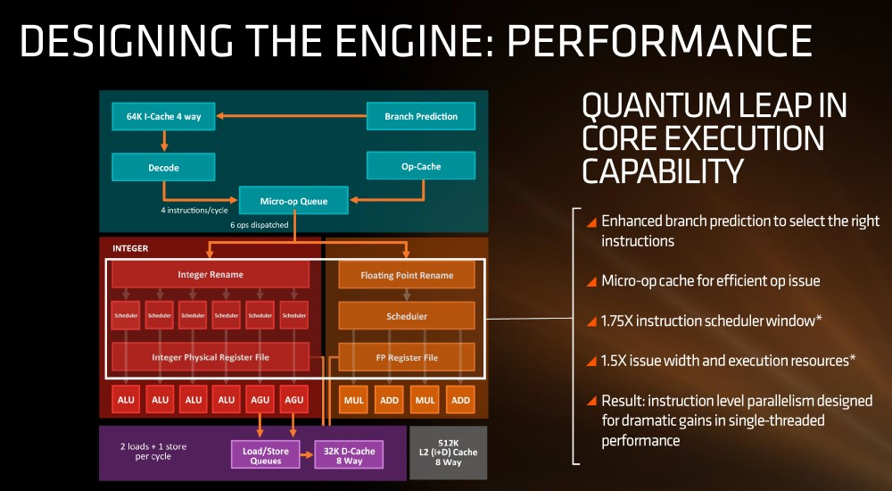 AMD Zen engine