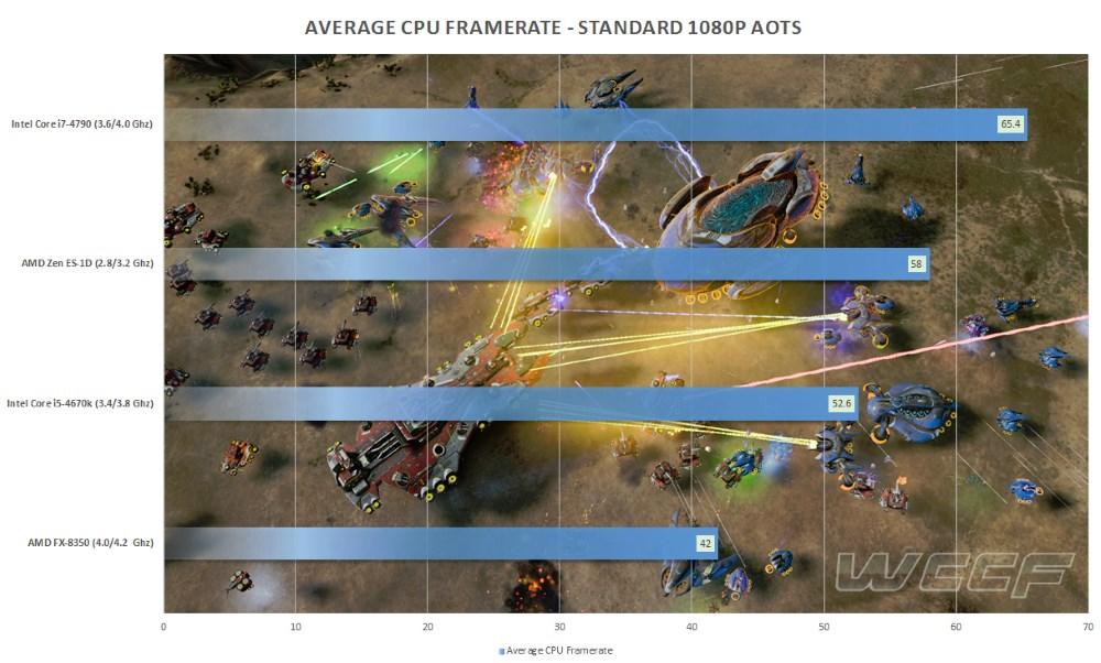 AMD Zen ES benched in AOTS