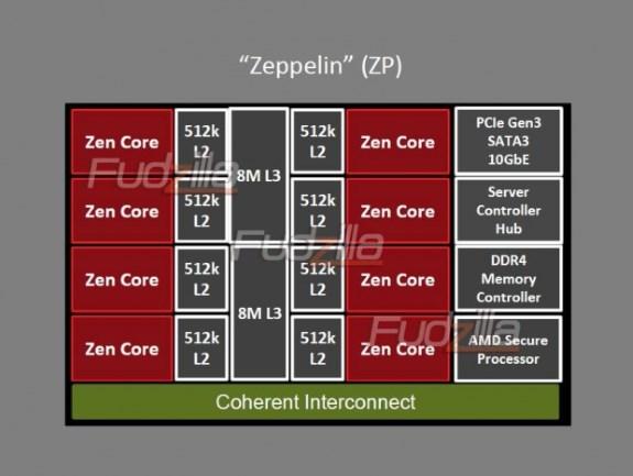 Zen Zeppelin