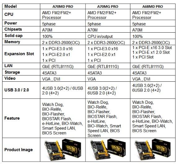 BIOSTAR A70MG PRO WINDOWS 7 64BIT DRIVER