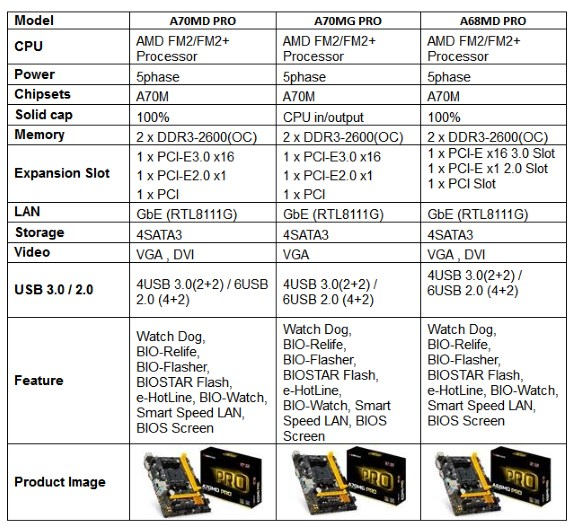 Biostar AMD A70MD PRO, A70MG PRO and A68MD PRO