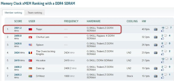 DDR4 over 5GHz