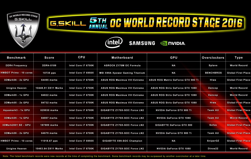 DDR4 world record Gskill