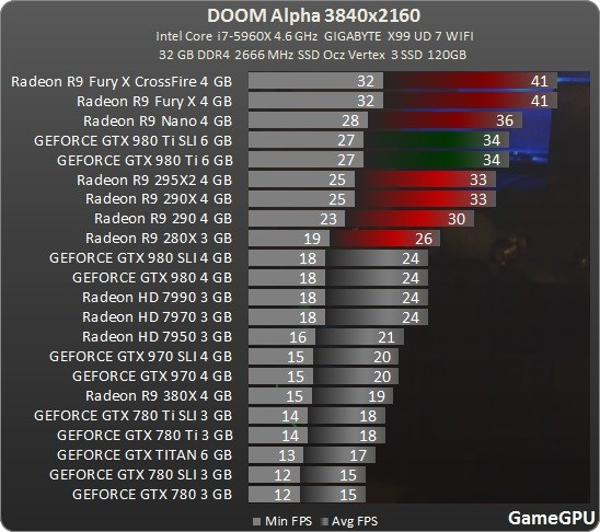 Doom 4K gaming alpha
