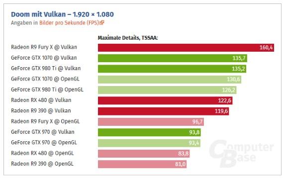 Doom performance Vulkan