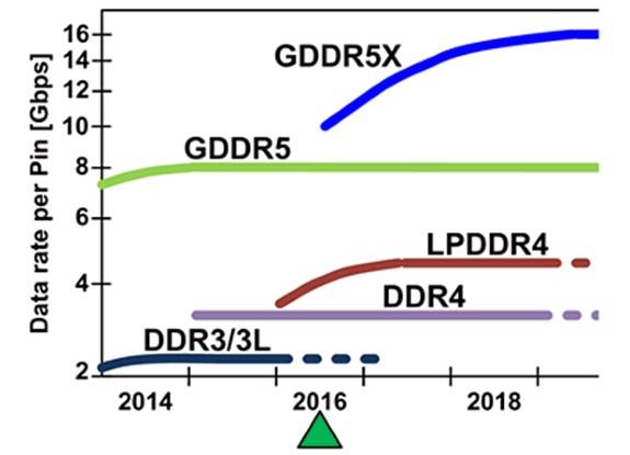 GDDR5X tech