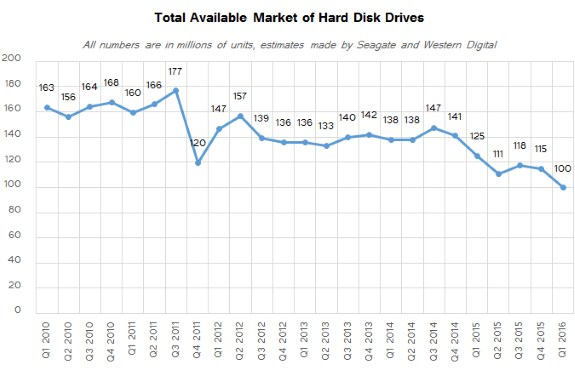 HDD shiment collapse chart