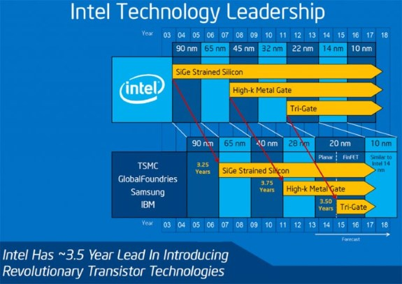 Intel 10nm promise