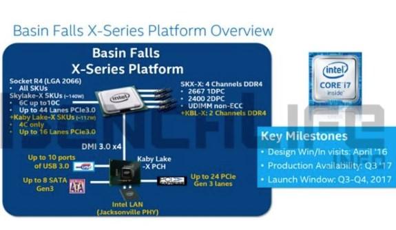 Intel Basin Fall platform