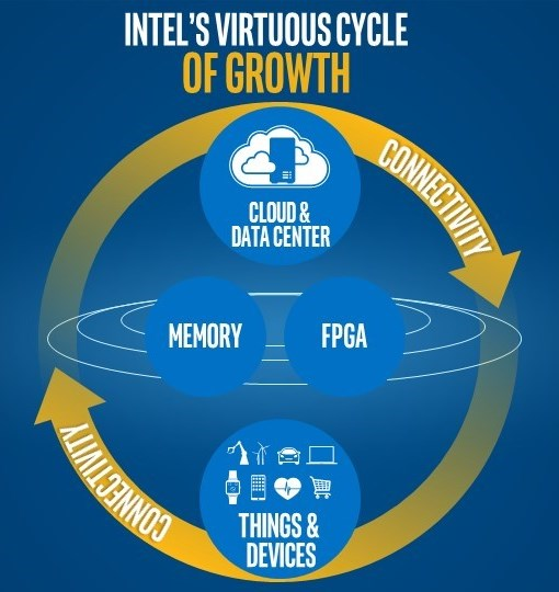 intel strategy Adjacent opportunities will provide future growth new technologies will lead to inclusion in the mobile business the capacity for major growth is already in p.