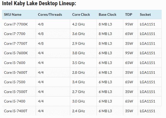 Intel Kaby Lake lineup