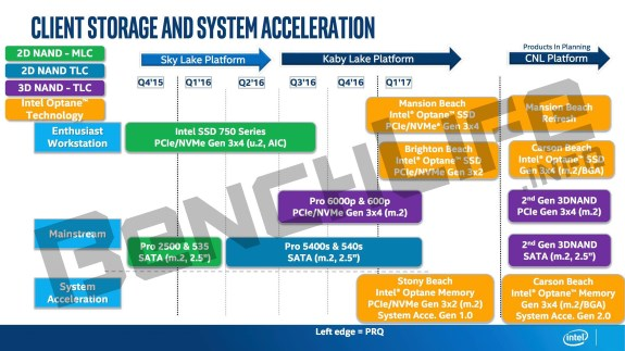 Intel Optane roadmap