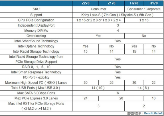 Intel H270 and Z270