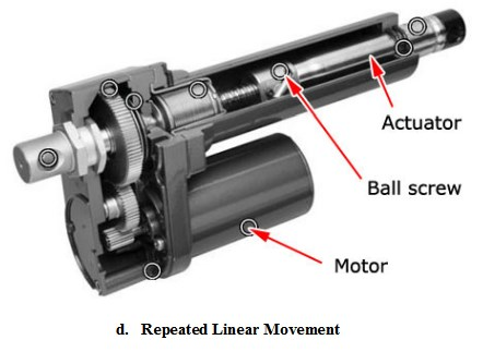 The Four Major Applications Of Electric Linear Actuators
