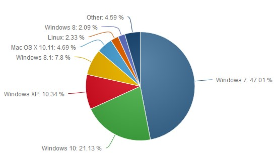 July marketshare OS