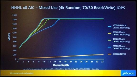 Micron QuantX performance in IOPS