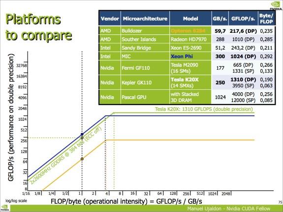 AMD vs NVIDIA DP gigaflops