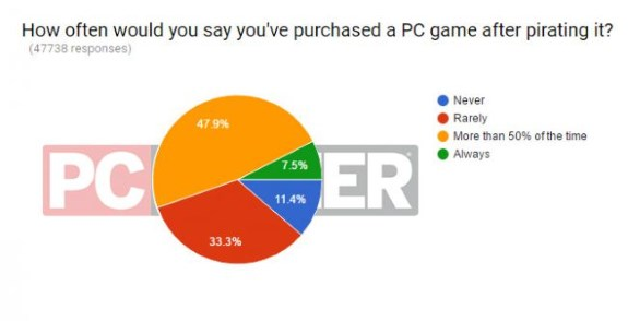 PC Gamer piracy vs buying
