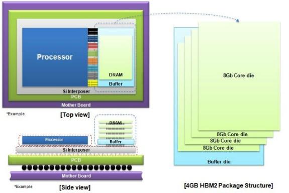 Samsung 4GB HBM2