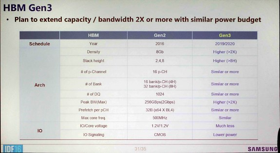 Samsung talks HBM3