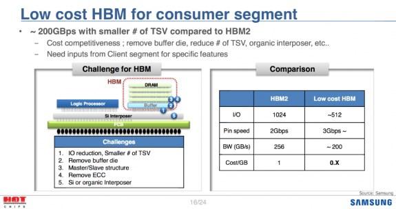 low cost HBM samsung