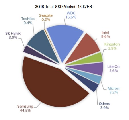 SSD market overview