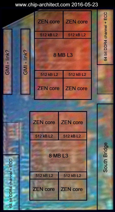 AMD Summit Ridge die